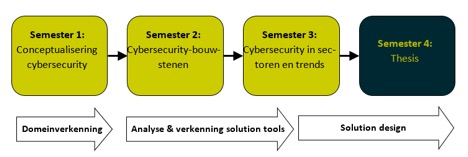 Opbouw Master Cyber Security Engineering